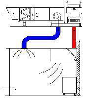 Особенности организации вентиляции в предприятиях общественного питания