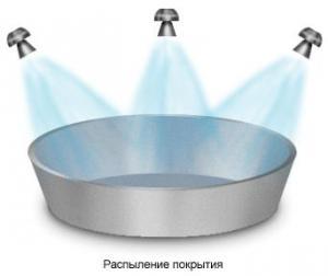 Методы нанесения антипригарного покрытия.
